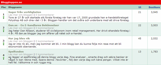 bloggtoppen