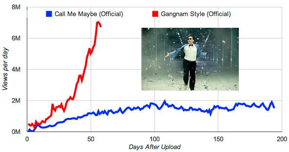 gagnam style trend